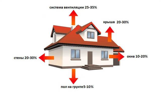 Как рассчитать мощность котла отопления по площади дома
