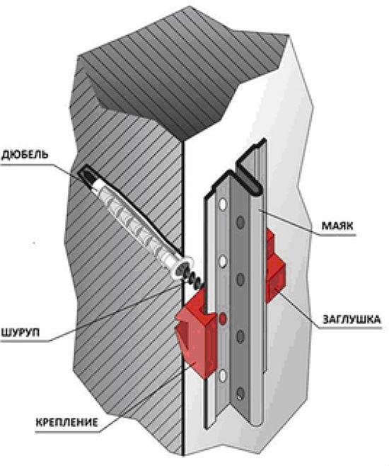 Как сделать крепление для маяков под штукатурку: советы профессионалов