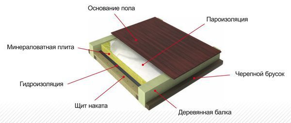 Утеплитель для пола в деревянном доме: какой лучше, как утеплить своими руками?
