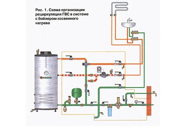 Бойлер для отопления частного дома: модели и установка