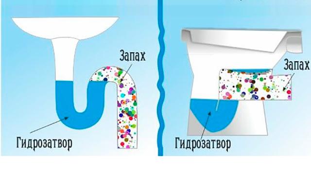 Запах из канализации в квартире, в ванной: как устранить, что делать, почему пахнет из труб