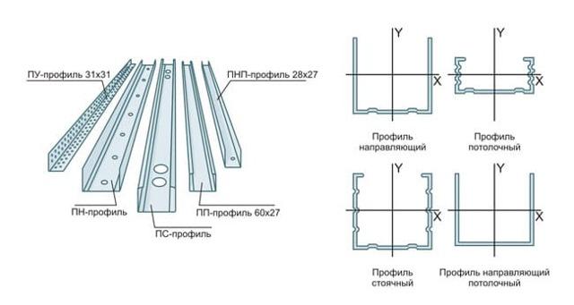 Какой профиль использовать для перегородок из гипсокартона?