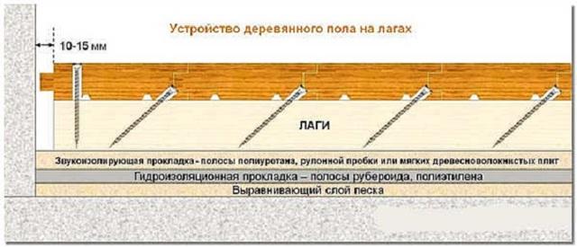 Шпунтованная доска: укладка, как сделать своими руками, шлифовка