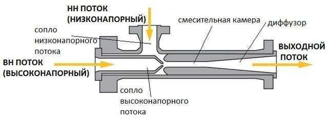 Эжектор для насоса: что это такое, принцип действия, как сделать своими руками?