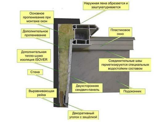 Пароизоляционная лента для пластиковых окон: для чего нужна, как клеить?