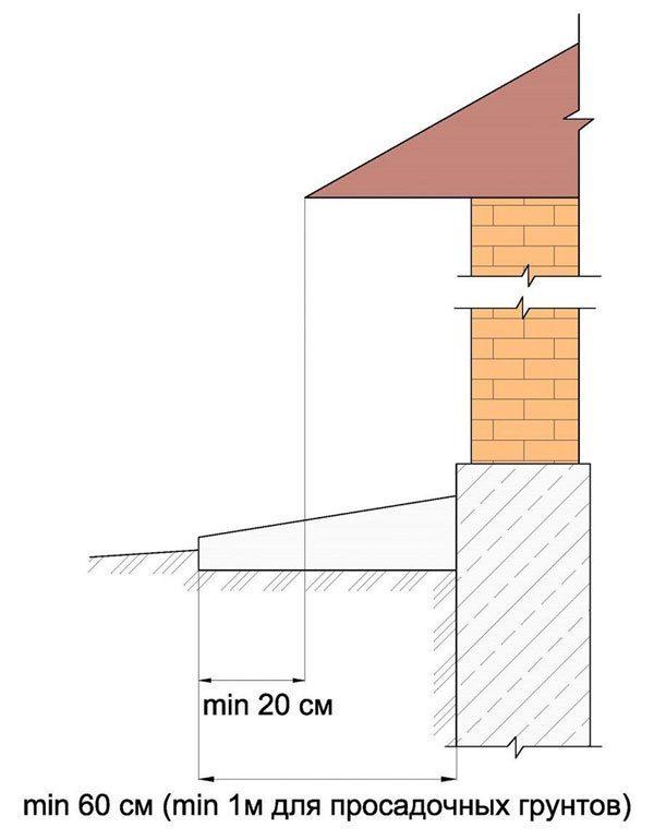 Отмостка вокруг дома своими руками: СнИп, размеры
