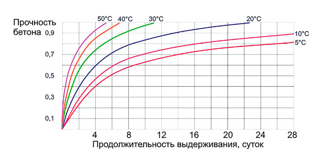 Время набора прочности бетона в зависимости от температуры