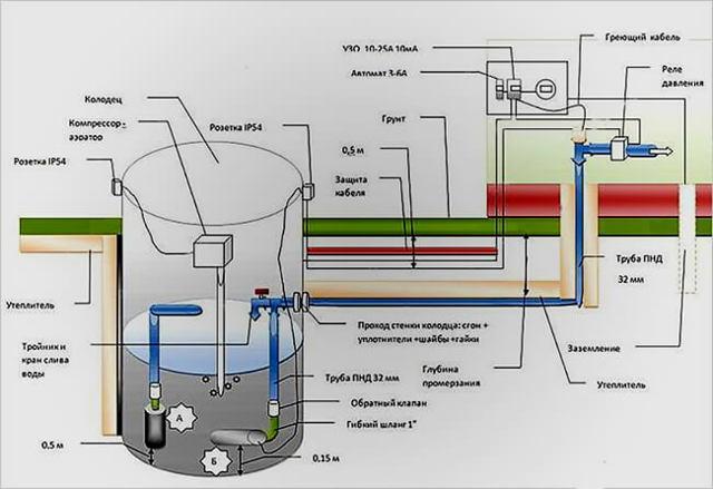 Водоснабжение частного дома из колодца: как завести воду своими руками