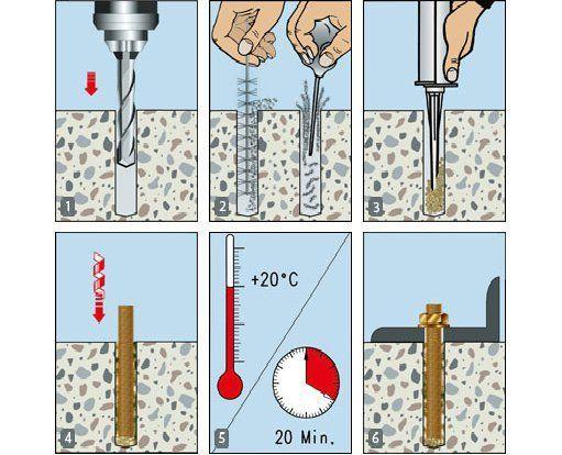 Химический анкер (жидкий): что это такое, как пользоваться?
