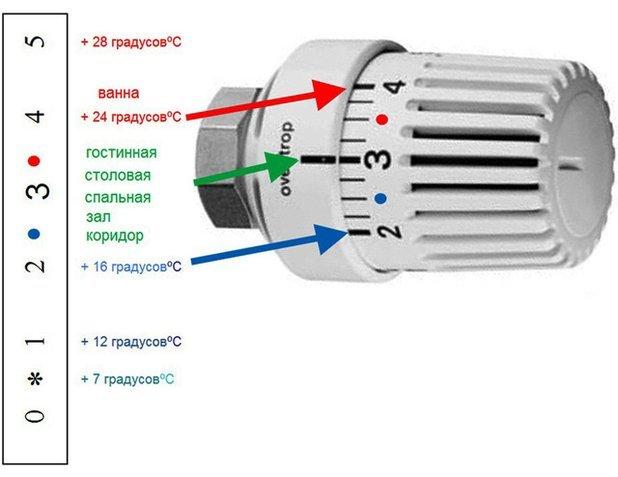 Стоит ли менять чугунные батареи проверенные временем