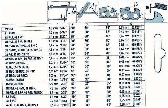 Как заточить цепь бензопилы напильником самостоятельно