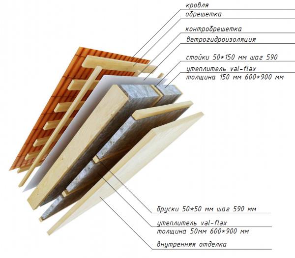 Утепление мансарды (мансардного этажа и крыши) изнутри для зимнего проживания