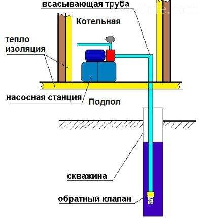 Установка обратного клапана на насосную станцию своими руками