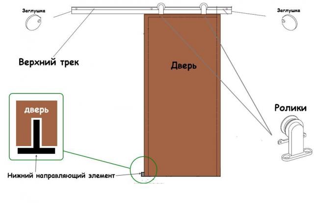 Раздвижные (сдвижные, откатные) двери своими руками: как сделать?