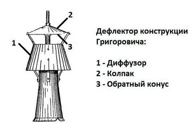 Как сделать колпак (козырек) на трубу своими руками