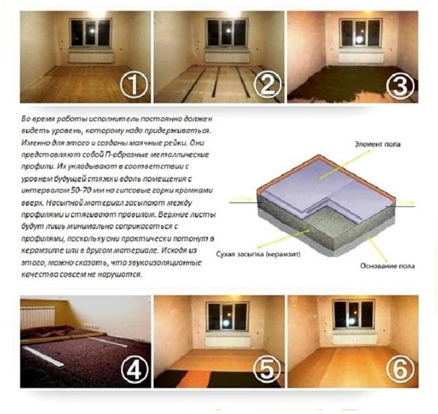 Как правильно сделать стяжку пола в квартире или частном доме