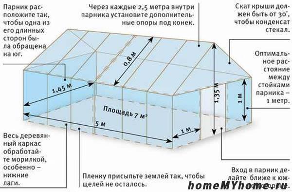 Как сделать теплицу, парник из поликарбоната своими руками: чертежи, размеры, образцы
