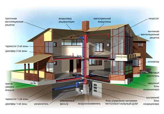 Воздушная система отопление частного дома своими руками