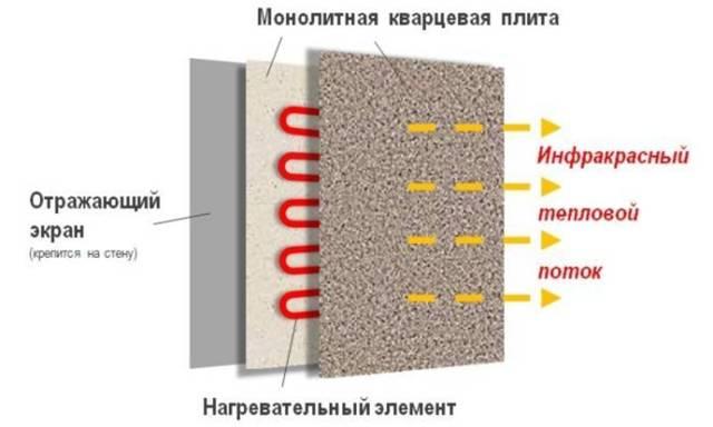 Кварцевый обогреватель (батарея с песком внутри): плюсы и минусы для дома