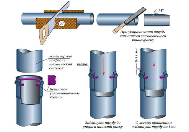 Монтаж пластиковых труб для водопровода своими руками (соединение, сварка)
