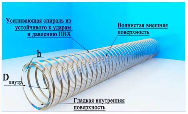 Гибкая подводка для воды из нержавеющей стали