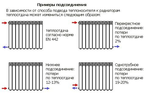 Как сделать отопление загородного дома (дачи) своими руками: варианты и схемы обогрева