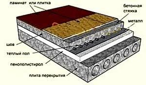Подложка под ламинат для теплого водяного пола: виды, особенности выбора и монтажа