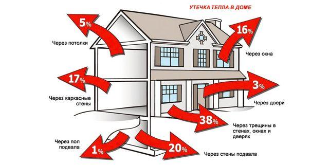 Расчет мощности котла отопления для дома
