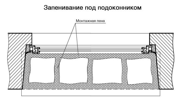 Крепление окон: монтаж и установка