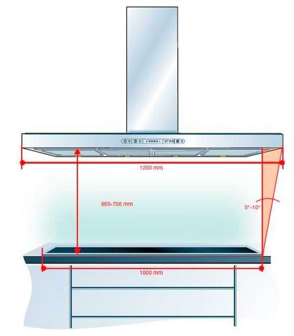 На какой высоте вешать вытяжку, расстояние от газовой плиты