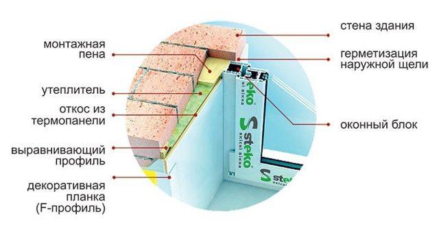 Откосы из сэндвич панелей: как сделать своими руками, отделка и установка