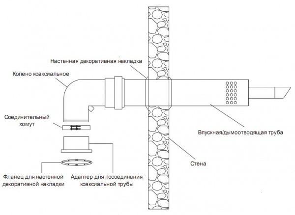 Схема отопления частного дома с газовым котлом: подключение настенного котла своими руками