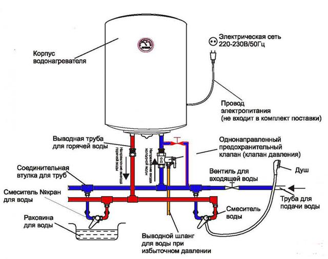 Установка накопительного водонагревателя своими руками: правила монтажа