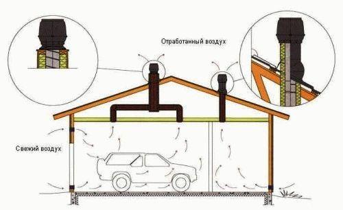 Вентиляция в гараже своими руками, как сделать вытяжку