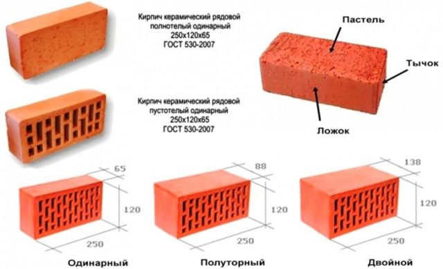 Какие виды кирпича существуют (гиперпрессованный, силикатный), чем они отличаются, какой выбрать