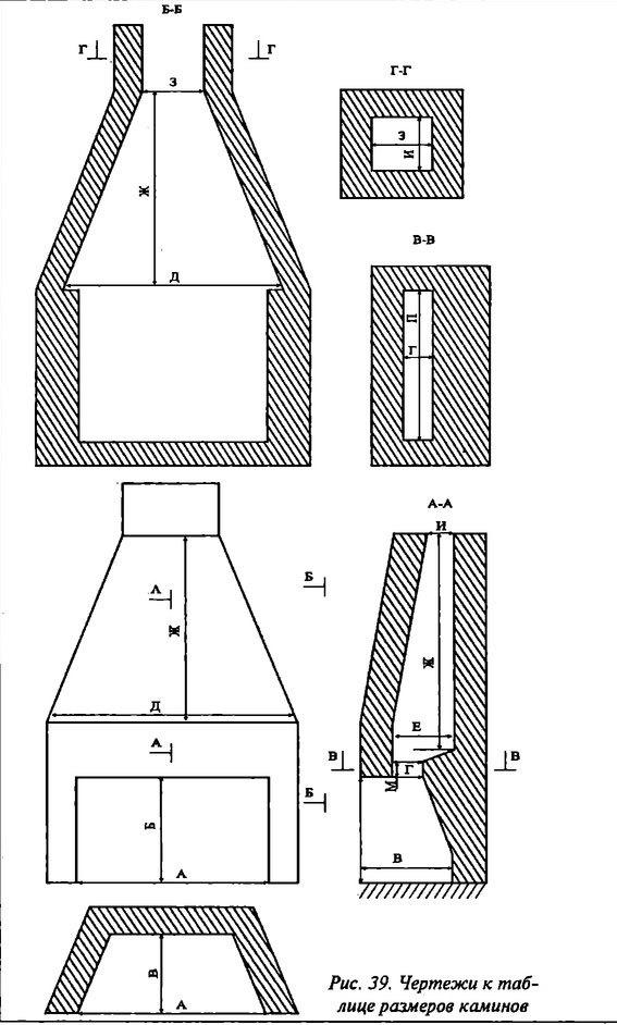 Как сделать камин своими руками: размеры, правильный расчет