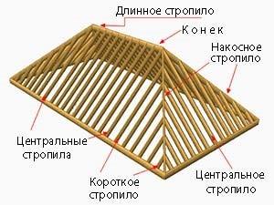 Вальмовая крыша: конструкция, стропильная система