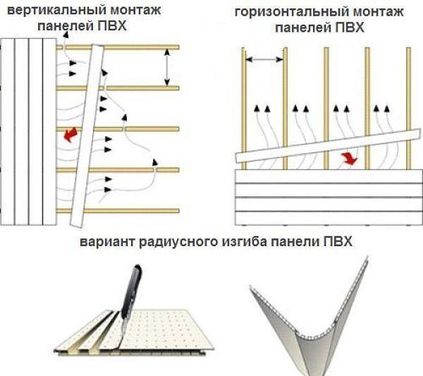 Отделка ванной комнаты пластиковыми панелями своими руками: пошаговая инструкция