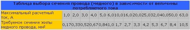 Как рассчитать силу тока, рассчитать мощность, ампераж