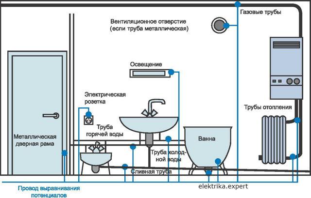 Бьет током от воды из крана: причины, что делать?