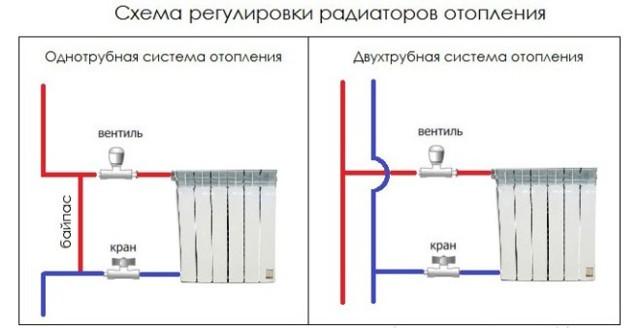 Как отрегулировать, убавить батареи отопления в частном доме