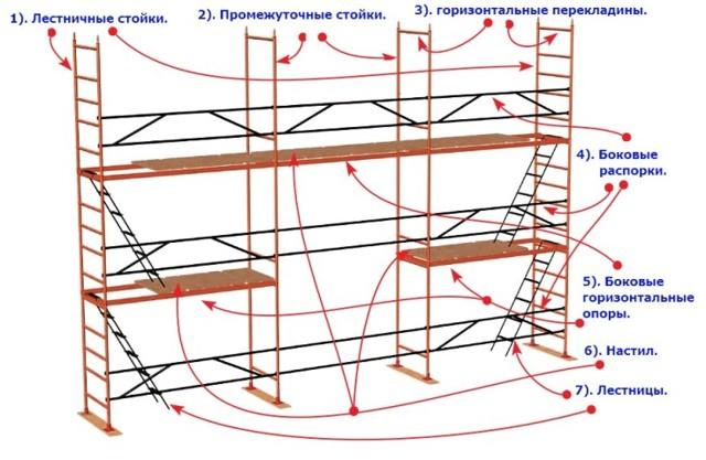 Как сделать строительные леса из профильной трубы (дерева) своими руками: виды, монтаж