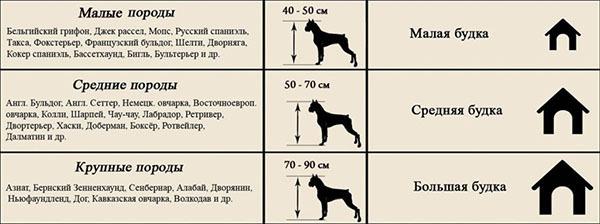 Как сделать будку для собаки своими руками: чертежи, размеры конуры