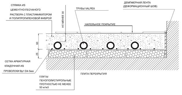 Утеплитель для теплого пола: особенности теплоизоляции