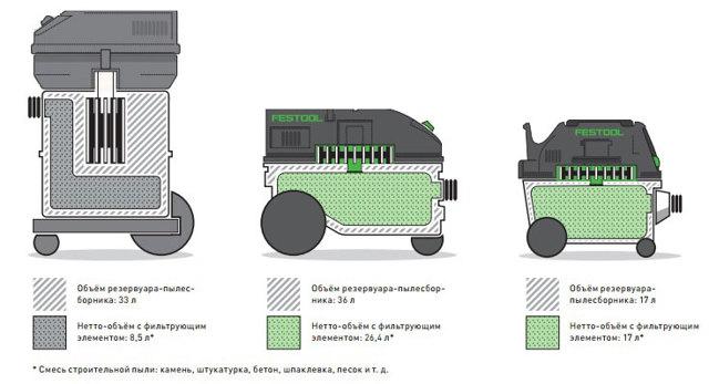 Строительный пылесос для мусора, пыли: как выбрать?