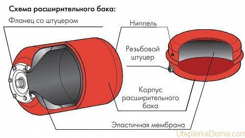 Расширительный бак для отопления открытого типа своими руками