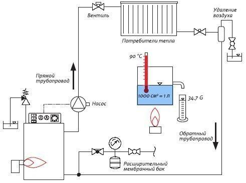 Давление в системе отопления в частном доме – учимся контролировать и регулировать