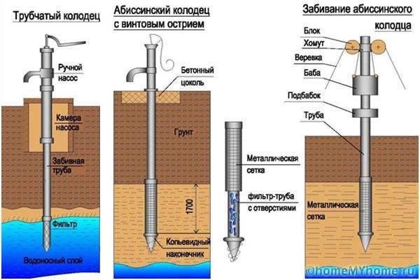 Бурение скважины для воды на участке своими руками