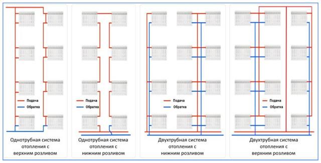 Рабочее давление в системе отопления в частном доме: какое должно быть, как создать?