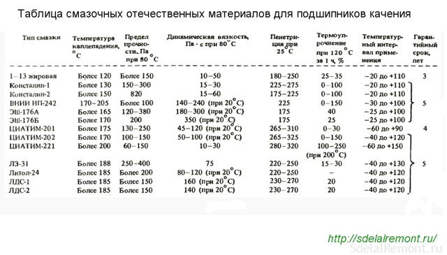 Смазка для редуктора болгарки – какую выбрать?